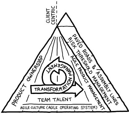 Modelo agile corporation