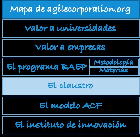 mapa-agilecorporation.org-claustro
