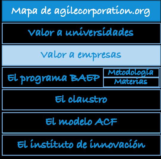 mapa-agilecorporation.org-emp
