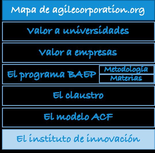 mapa-agilecorporation.org-idi